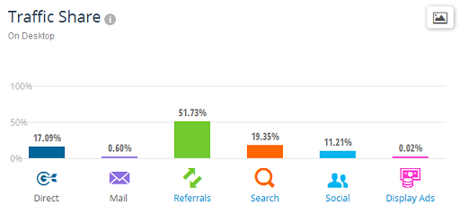 Traffic sources for SEA in November '14 by SimilarWeb PRO