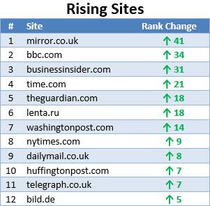 Top-Rising-Sites-News-&-Media-Worldwide-2014
