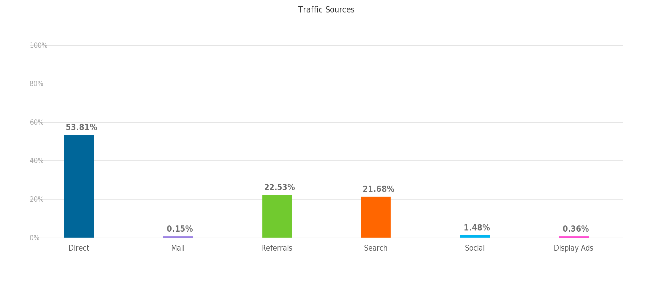 Traffic_Sources(9)