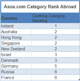 category rank abroad for asos