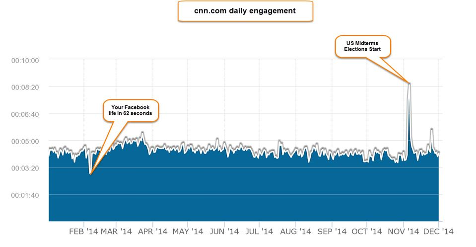 cnn site engagement
