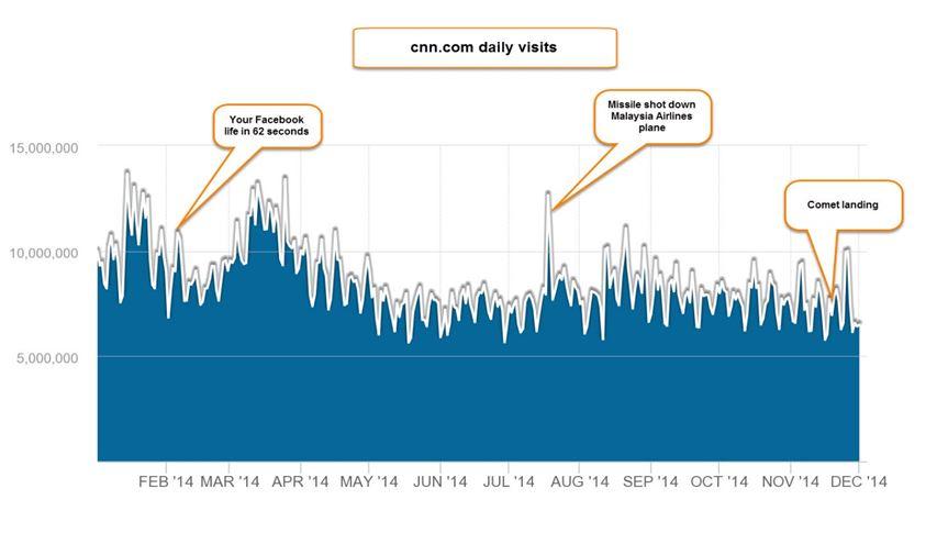 cnn site visits