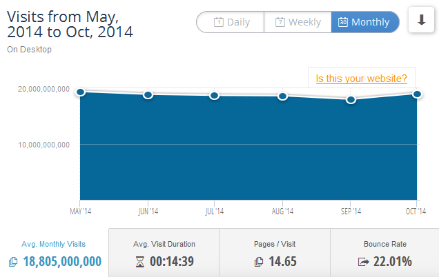 Visits to Google between May 2014 to October 2014 by SimilarWeb PRO
