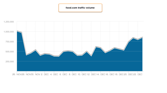 food.com site traffic