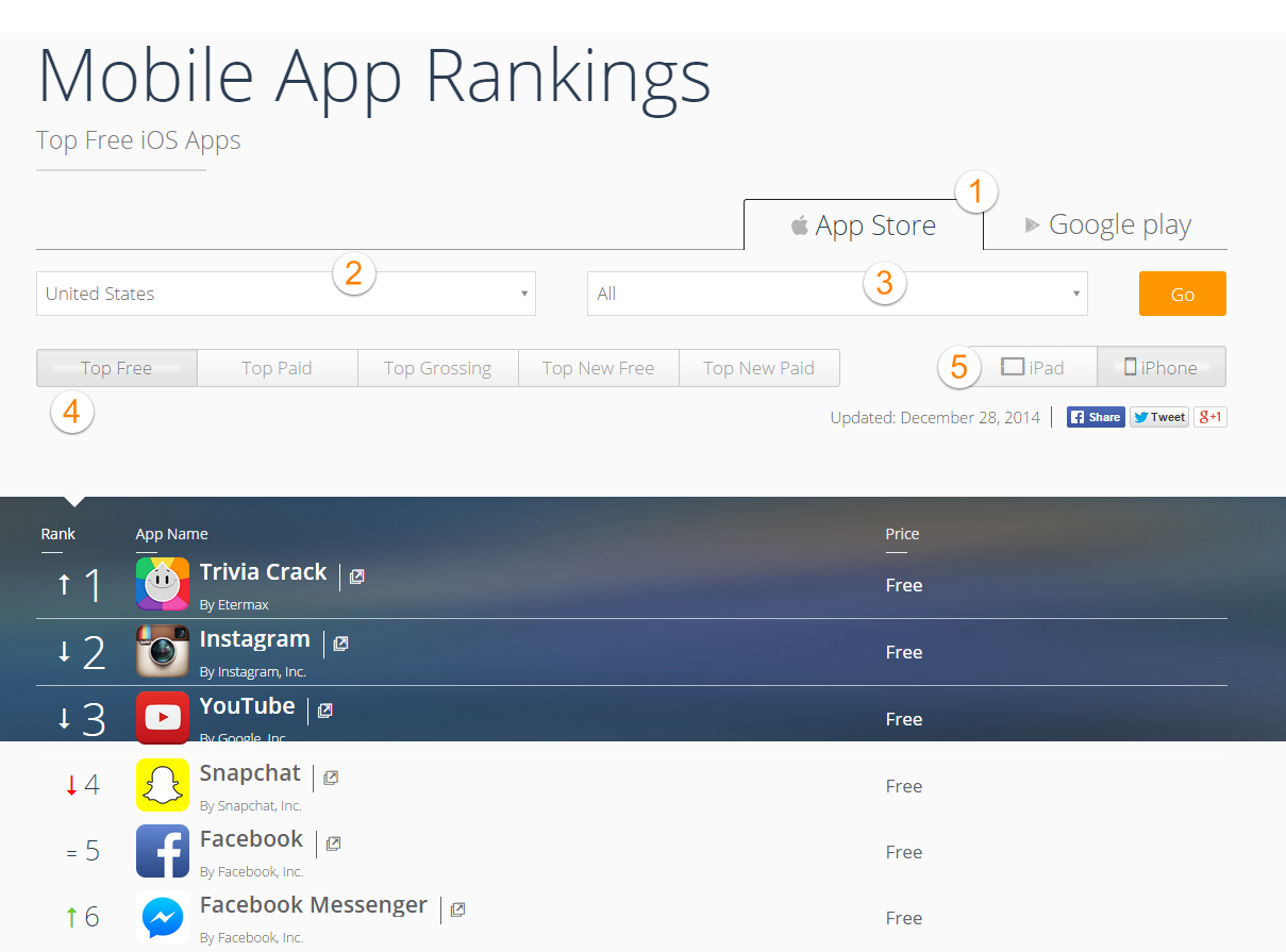 Free dating apps ranking