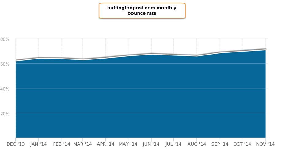 huffpost bounce rate