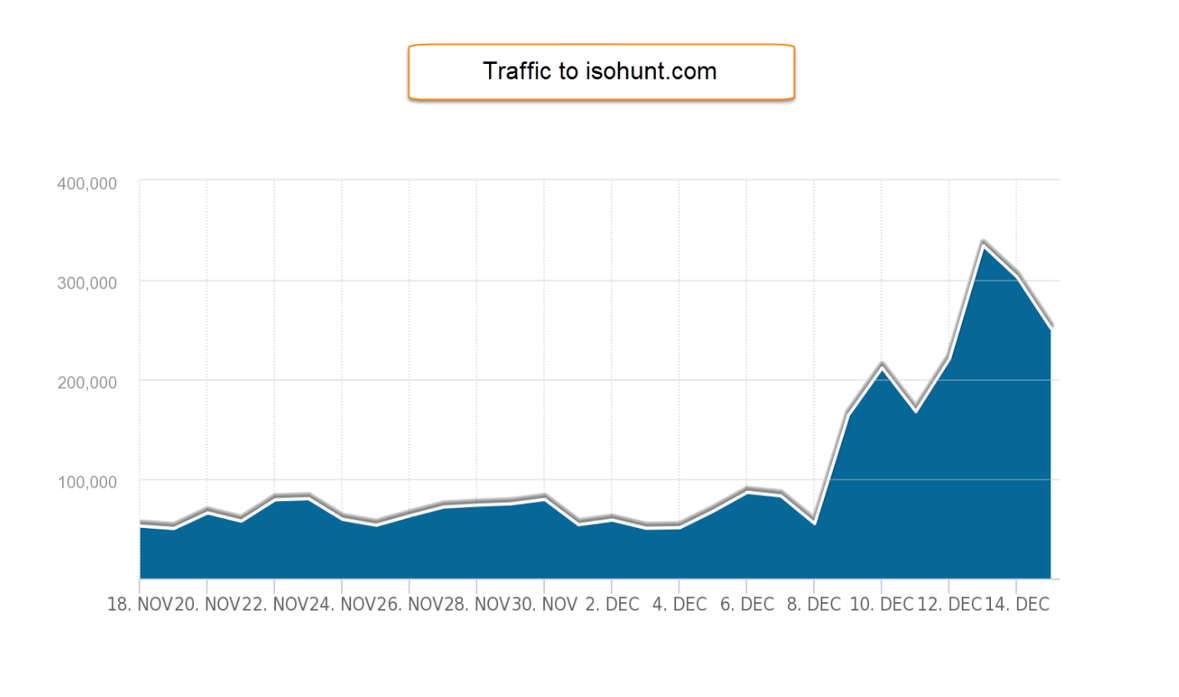 isohunt.com traffic