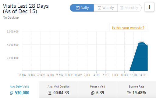 Traffic for Old Pirate Day over the last 28 days by SimilarWeb PRO