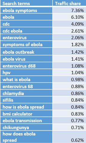 popular search terms CDC