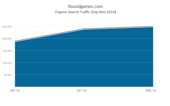 roundgames.com search