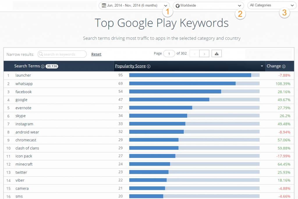 top-keywords-per-category-country