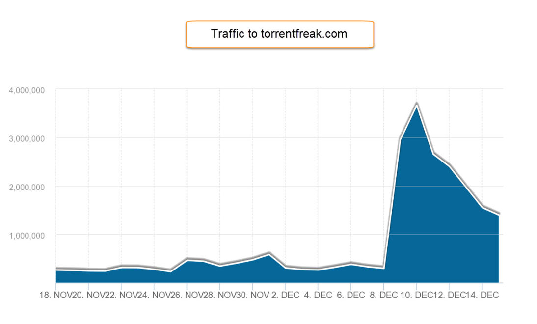 torrentfreak.com traffic