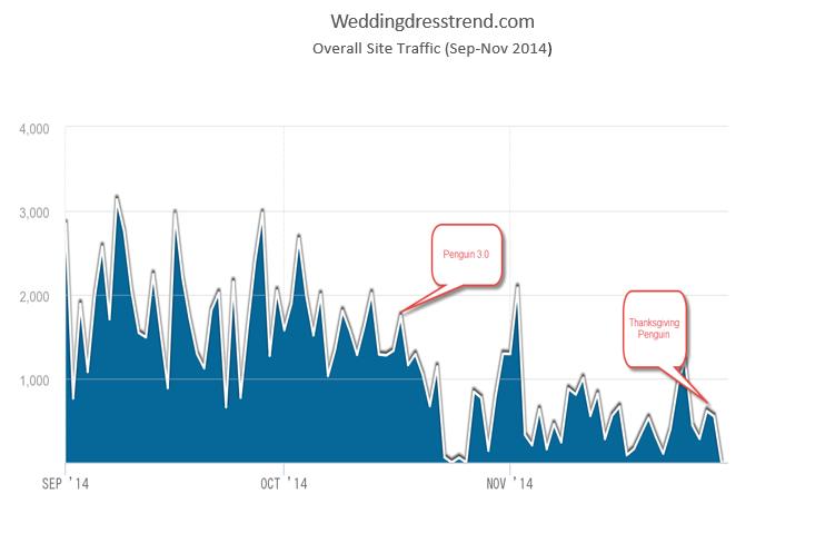 weddingdresstrend.com traffic