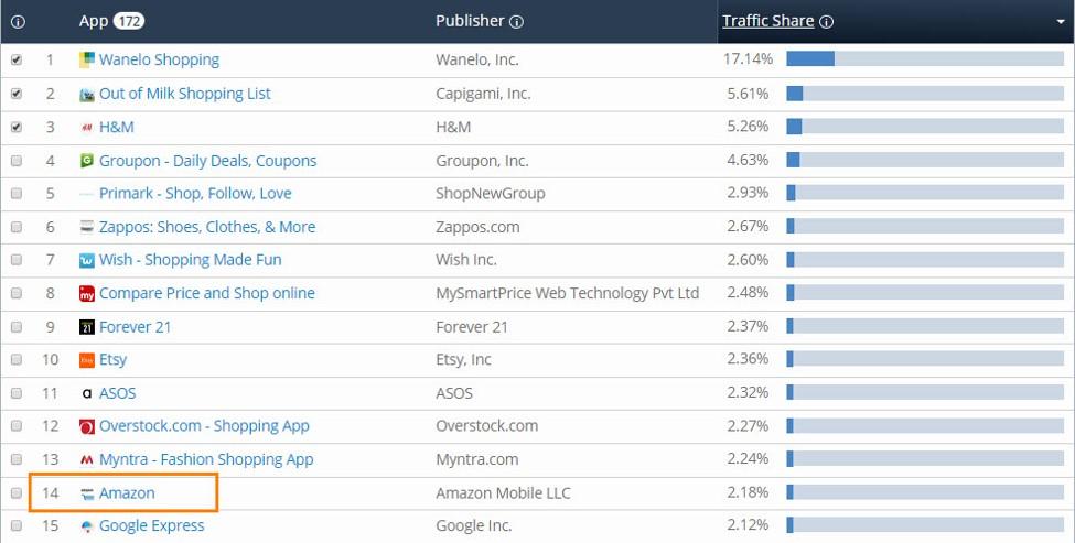 Amazon app rank