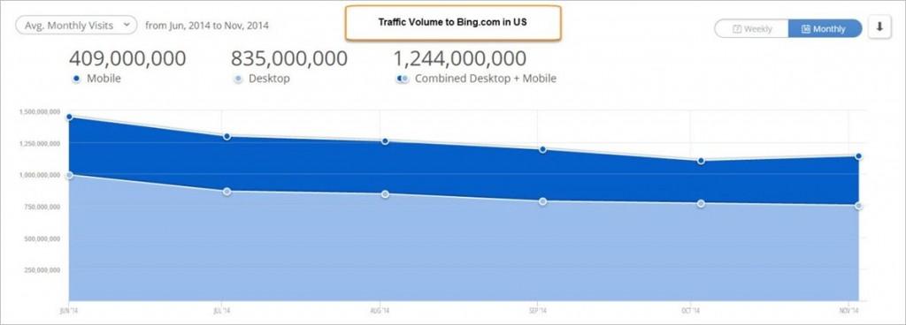 Bing-USA