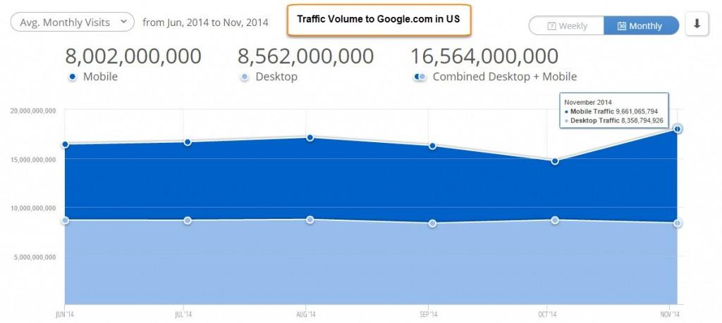 Google-USA