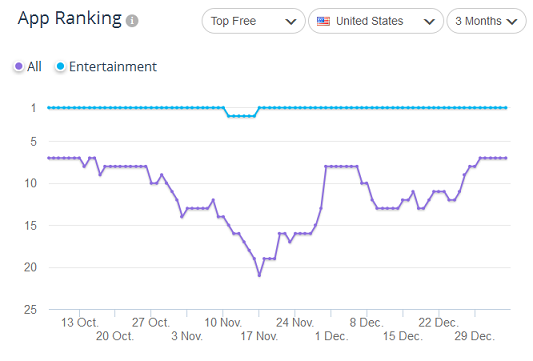 Netflix's app ranking in the Play Store between October '14 - December '14 by SimilarWeb PRO
