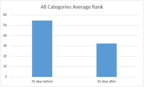 all categories average