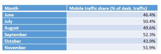 bing mobile traffic