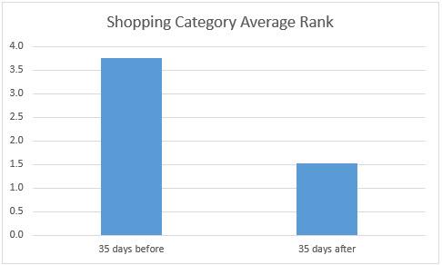 shopping categories average