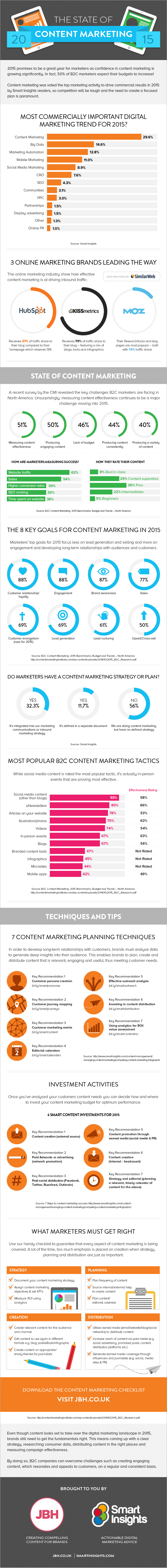 State-of-Content-Marketing-20151