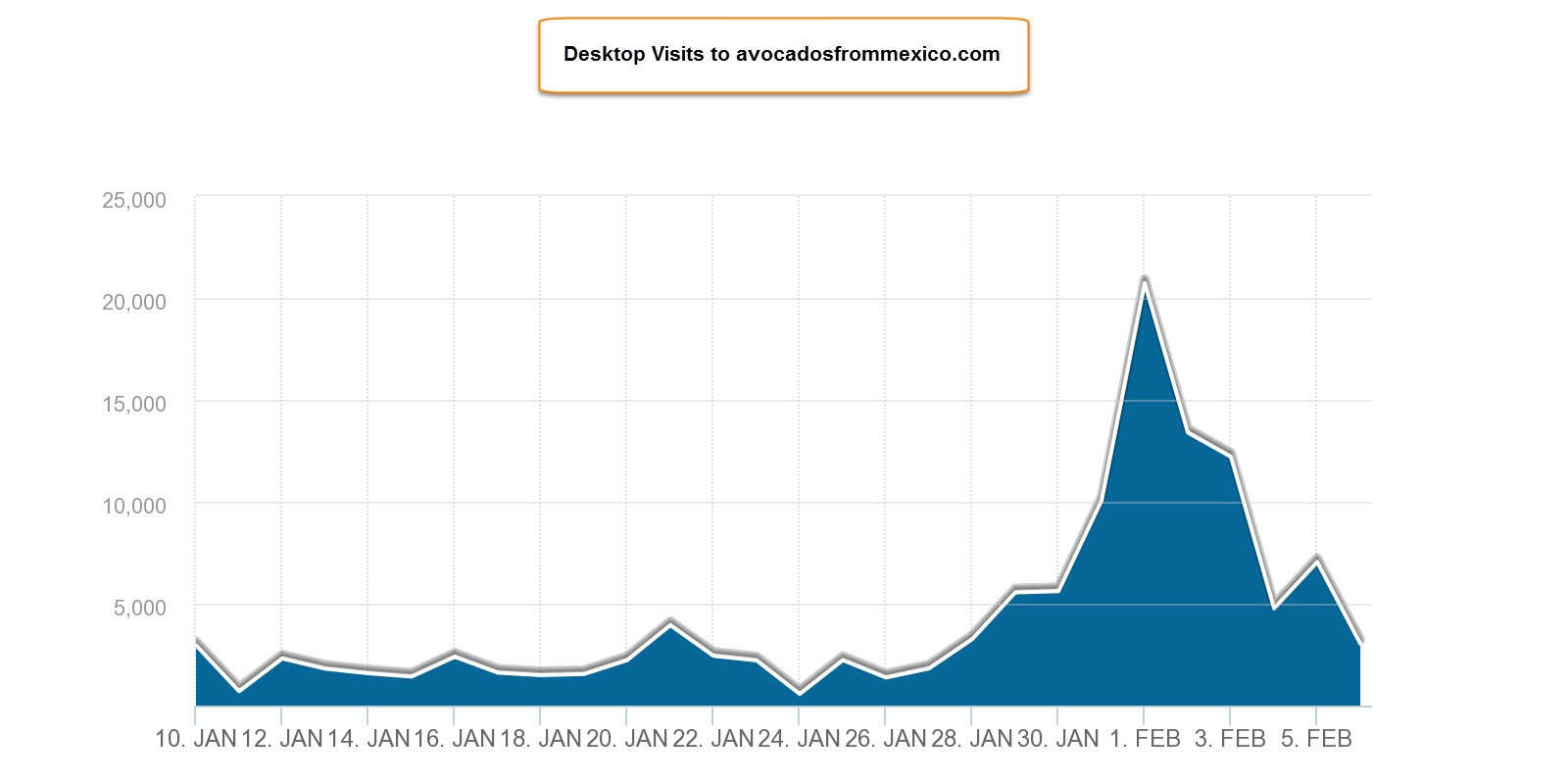 avocados from mexico site traffic