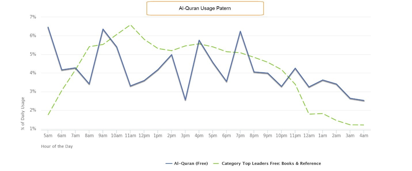 app usage patterns quran