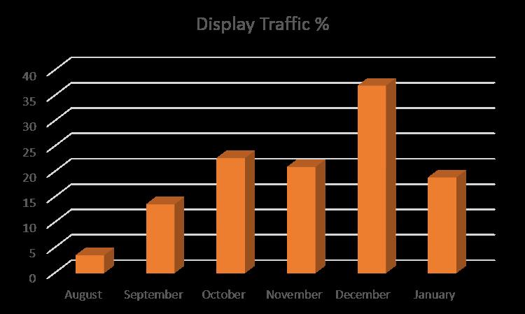 display traffic to aliexpress