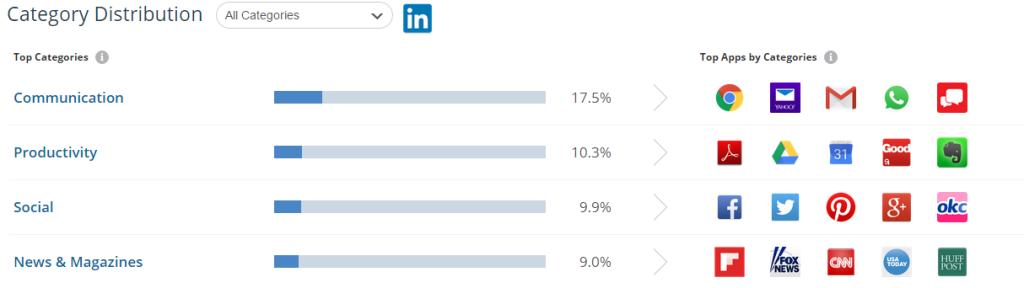 linkedin-audience-interests