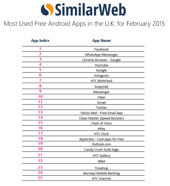 most used free android apps UK Feb 2015