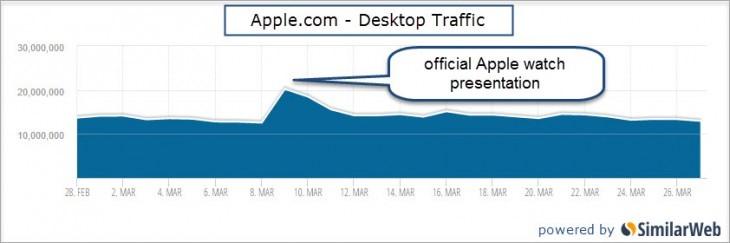 apple.com desktop traffic