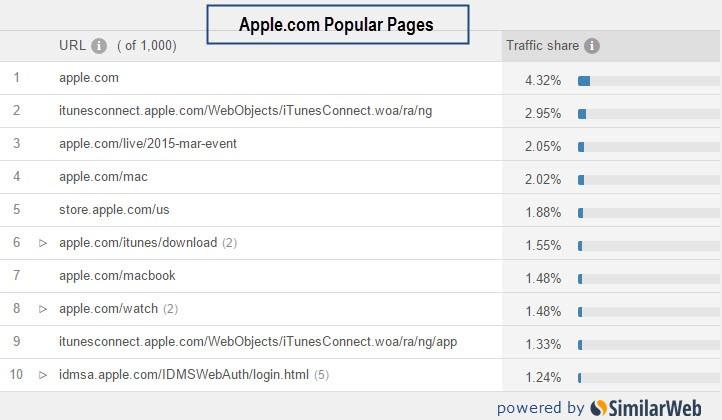 apple.com popular pages