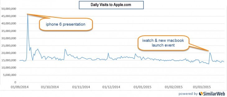 daily visits to apple.com