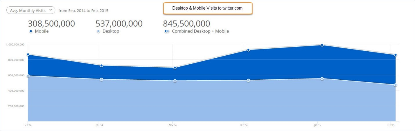 desktop and mobile visits to twitter.com