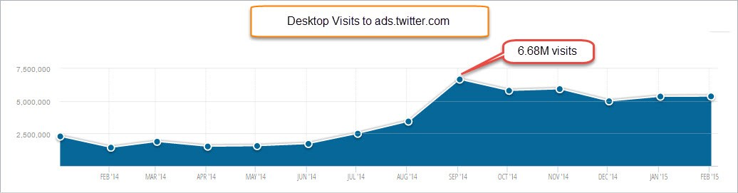 desktop visits to ads.twitter