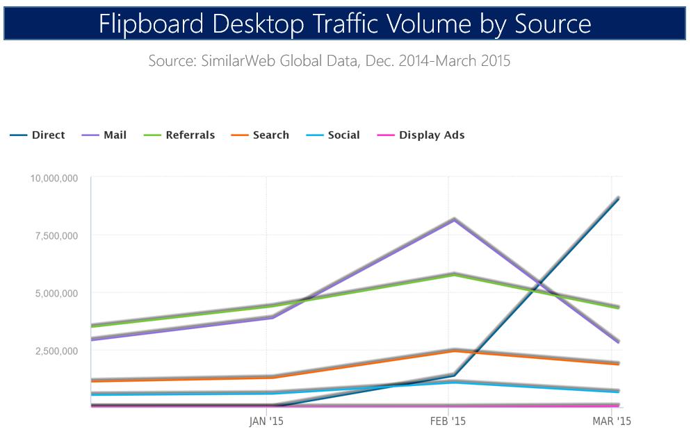 flipboard traffic volume by source