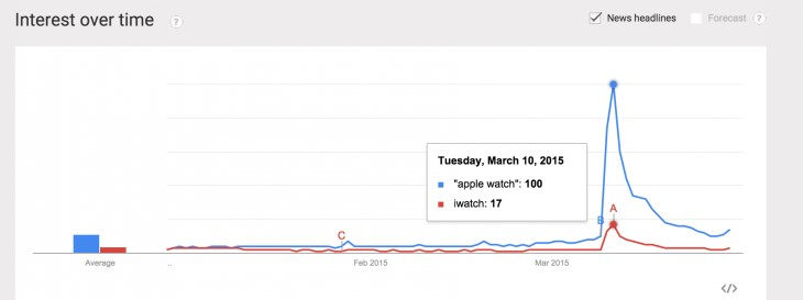 iwatch interest over time
