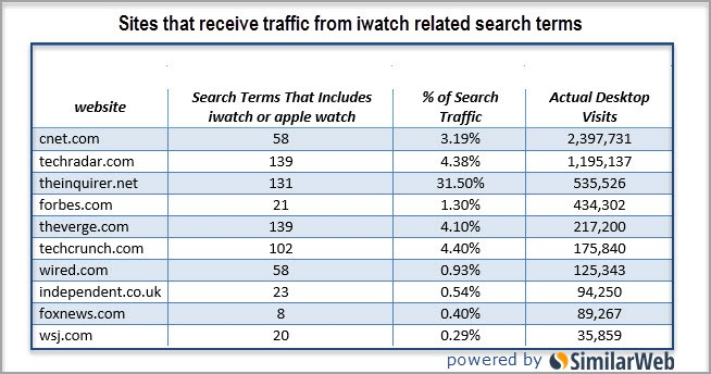 iwatch search terms