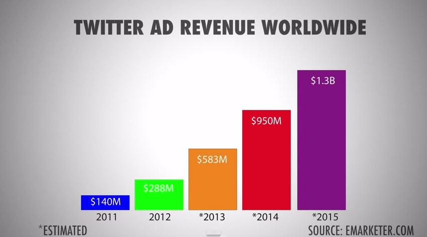 twitter ad revenue wwide