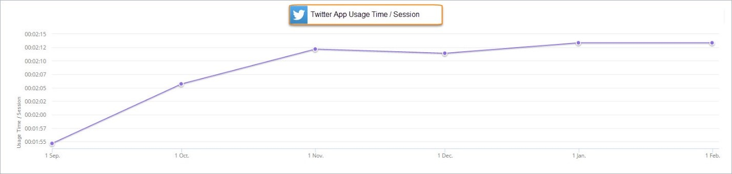 twitter usage patterns