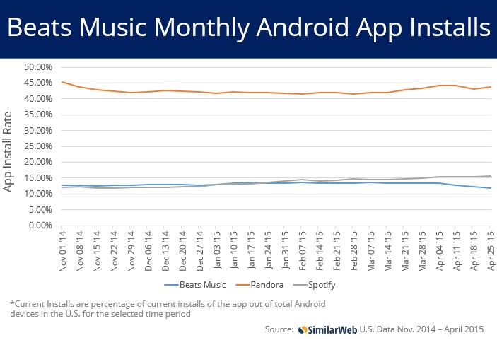 Beats Spotify Pandora app install rates