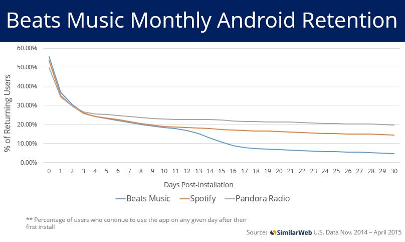Days Post installation - Beats Spotify Pandora