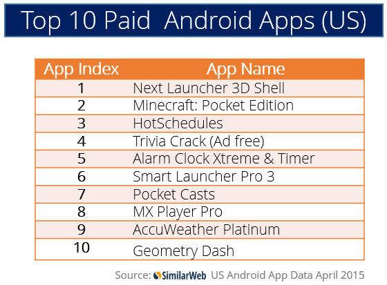TOP US apps April 2015
