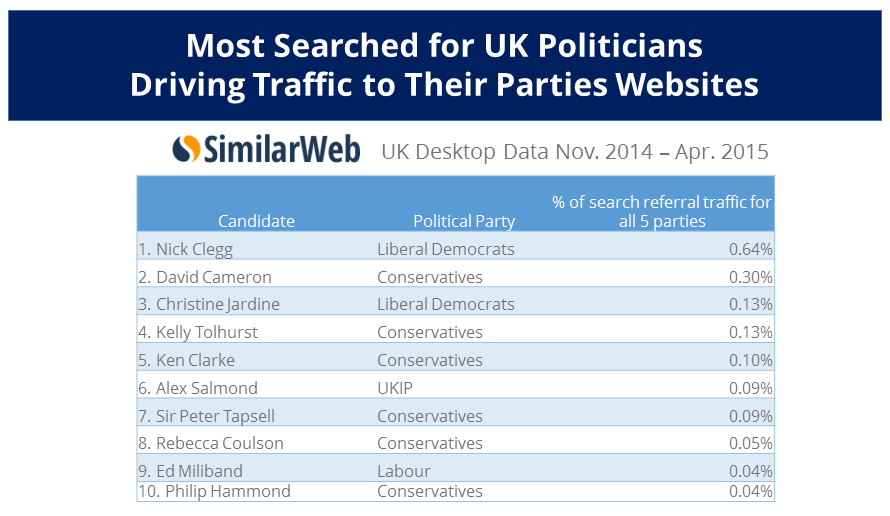 UKpoliticians andparties traffic