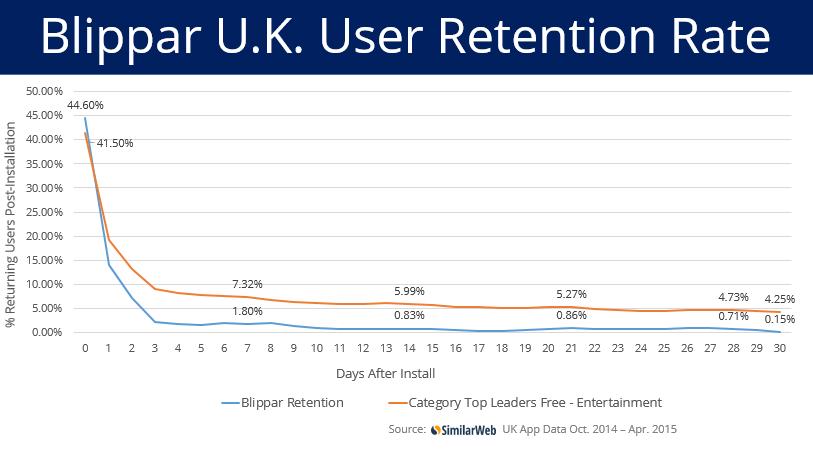 blippar UK retention rate
