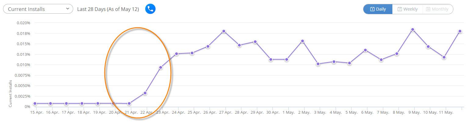 current-installs-hello-facebook-last-28-days