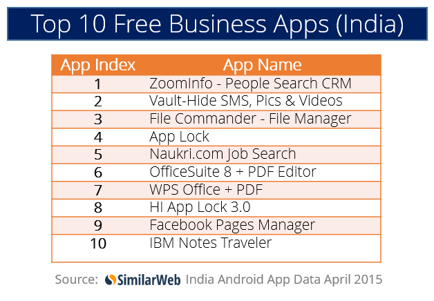 best free android apps india 2015