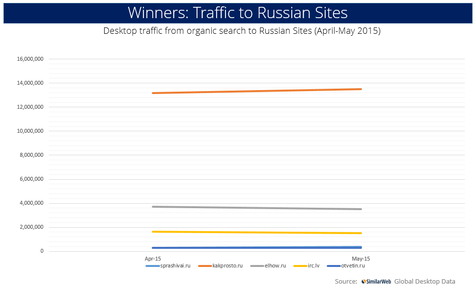 winnerstraffictorussiansites