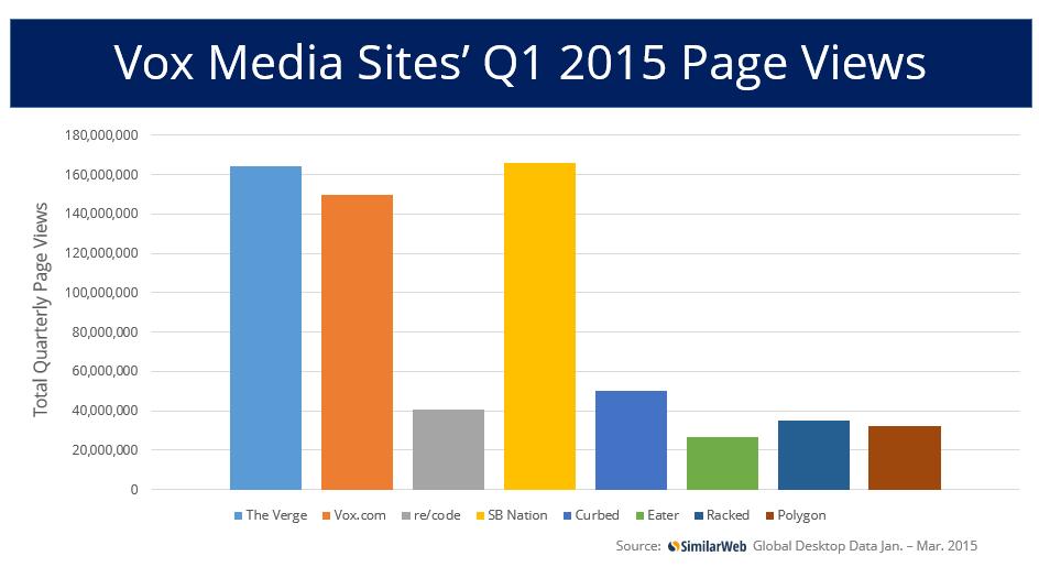 Vox Media Q1 2015 total page views