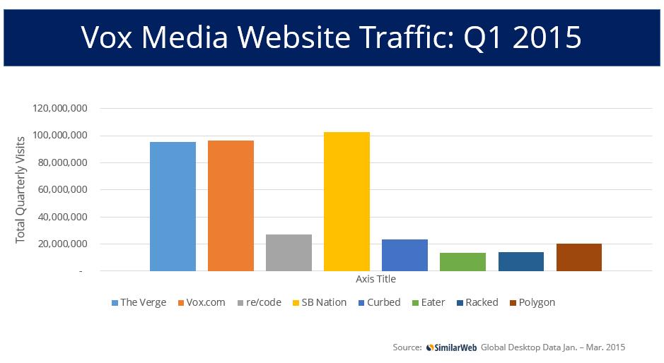 Vox Media website traffic Q1 2015